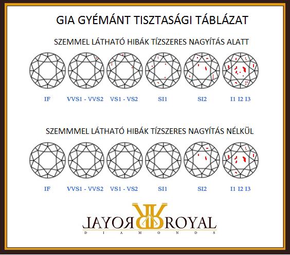 gia gyémánt tisztasági táblázat