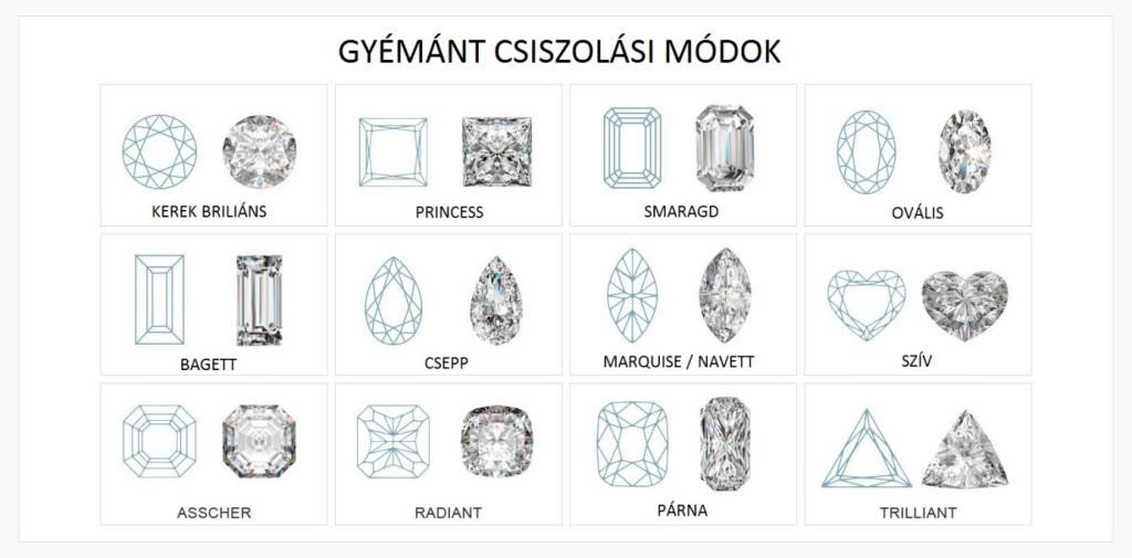 gyémánt csiszolási módok